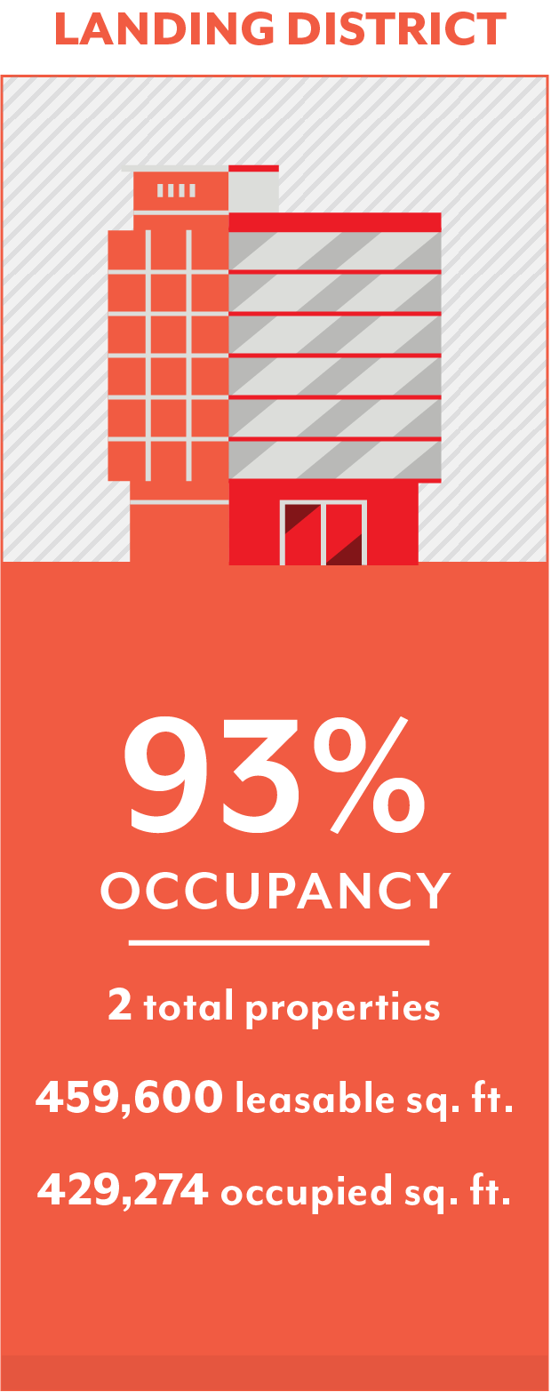 Occupancy levels at a glance of the Branson Landing District.